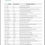 List of 71 Contractions in English YourEdcuationSource.com